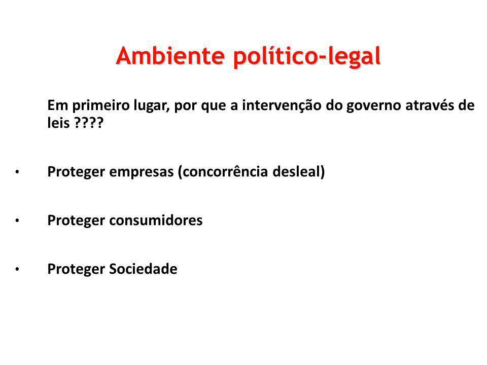 Em primeiro lugar, por que a intervenção do governo através de leis ???? Proteger empresas (concorrência desleal) Proteger consumidores Proteger Socie