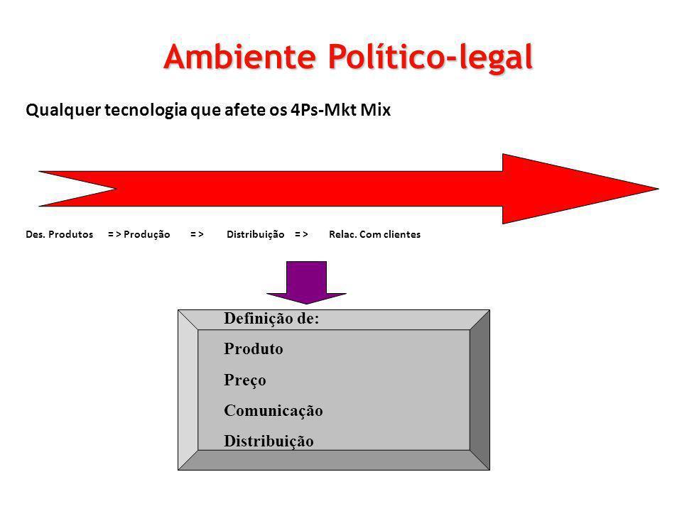 Qualquer tecnologia que afete os 4Ps-Mkt Mix Des. Produtos = > Produção = > Distribuição = > Relac. Com clientes Ambiente Político-legal Definição de: