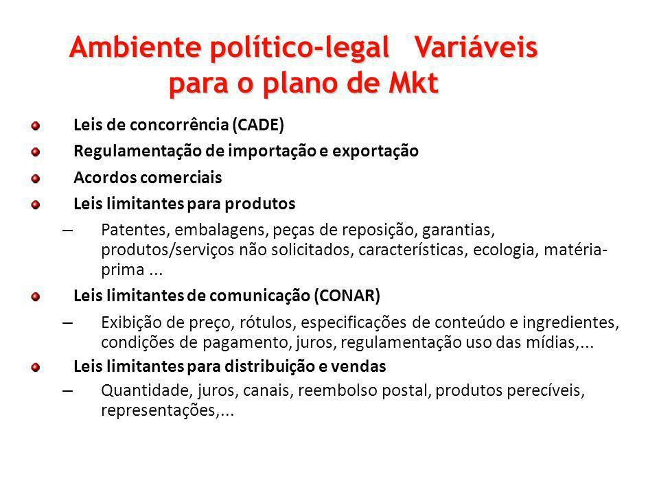 Leis de concorrência (CADE) Regulamentação de importação e exportação Acordos comerciais Leis limitantes para produtos – Patentes, embalagens, peças d