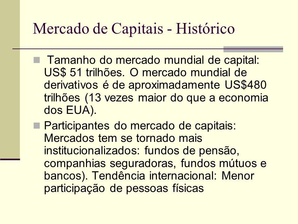 Mercado de Capitais - Histórico Tamanho do mercado mundial de capital: US$ 51 trilhões. O mercado mundial de derivativos é de aproximadamente US$480 t