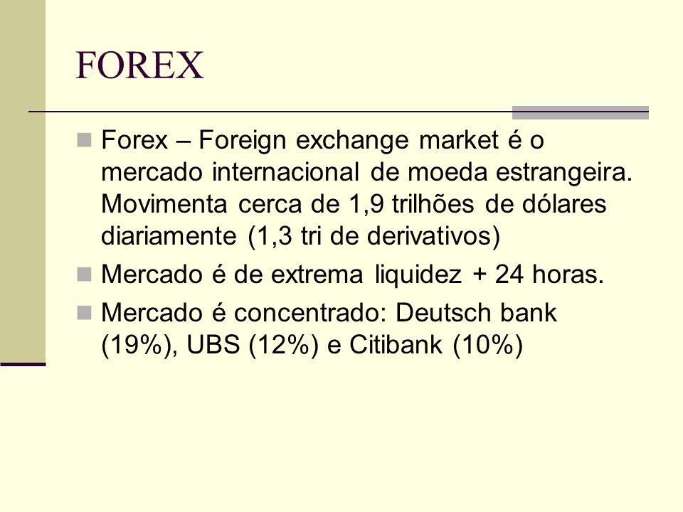FOREX Forex – Foreign exchange market é o mercado internacional de moeda estrangeira. Movimenta cerca de 1,9 trilhões de dólares diariamente (1,3 tri
