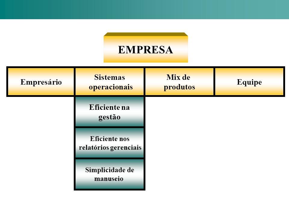 EMPRESA Empresário Sistemas operacionais Mix de produtos Equipe Eficiente na gestão Eficiente nos relatórios gerenciais Simplicidade de manuseio