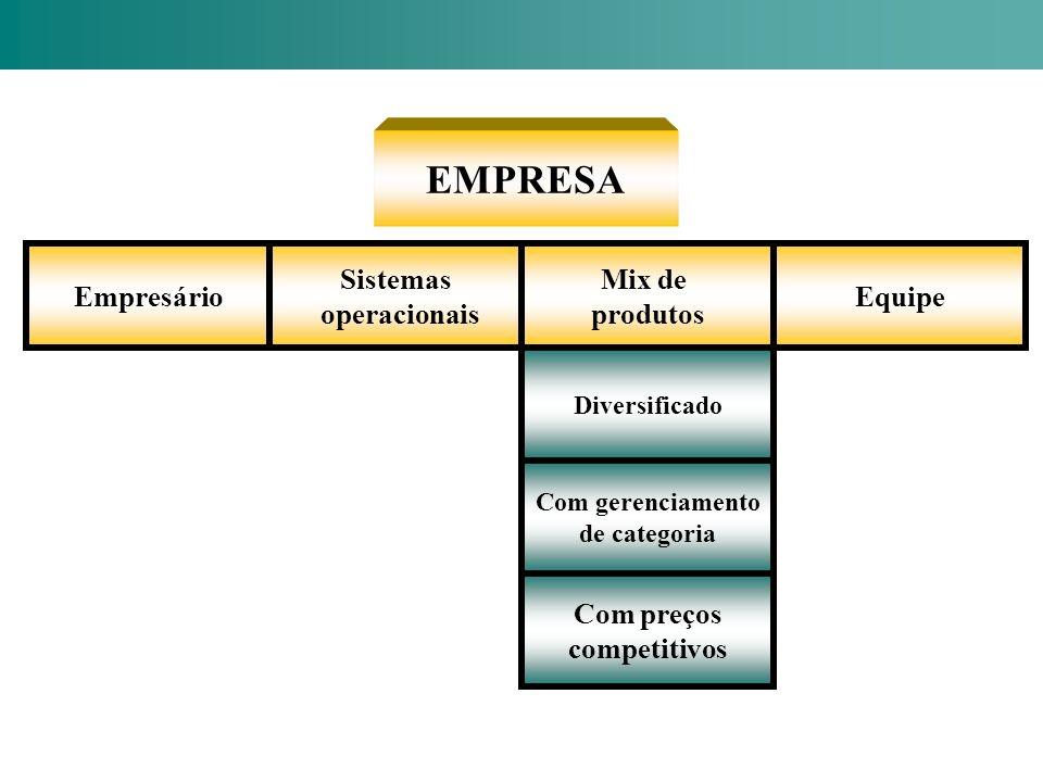 EMPRESA Empresário Sistemas operacionais Mix de produtos Equipe Diversificado Com gerenciamento de categoria Com preços competitivos
