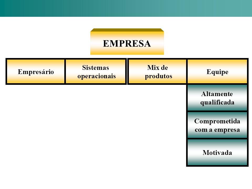 EMPRESA Empresário Sistemas operacionais Mix de produtos Equipe Altamente qualificada Comprometida com a empresa Motivada