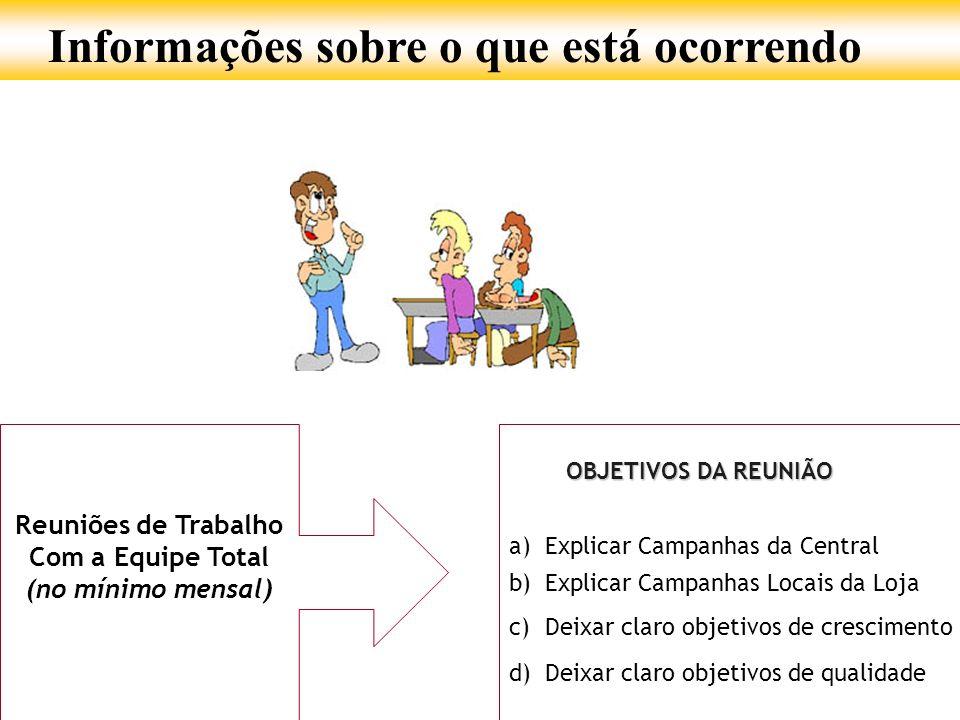 OBJETIVOS DA REUNIÃO a) a)Explicar Campanhas da Central b) b)Explicar Campanhas Locais da Loja c) c)Deixar claro objetivos de crescimento d) d)Deixar