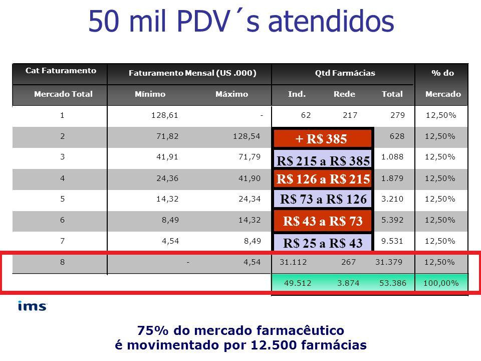 50 mil PDV´s atendidos 75% do mercado farmacêutico é movimentado por 12.500 farmácias + R$ 385 R$ 215 a R$ 385 R$ 126 a R$ 215 R$ 73 a R$ 126 R$ 43 a