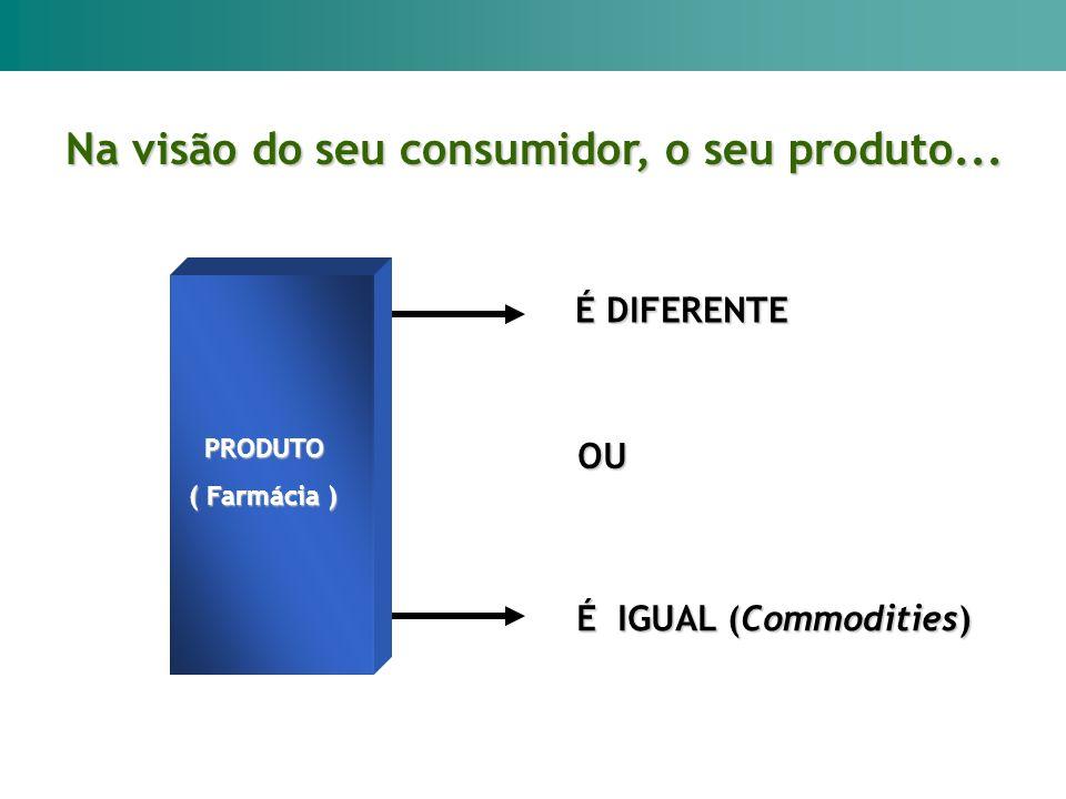 Na visão do seu consumidor, o seu produto... OU É DIFERENTE É IGUAL (Commodities) PRODUTO PRODUTO ( Farmácia )
