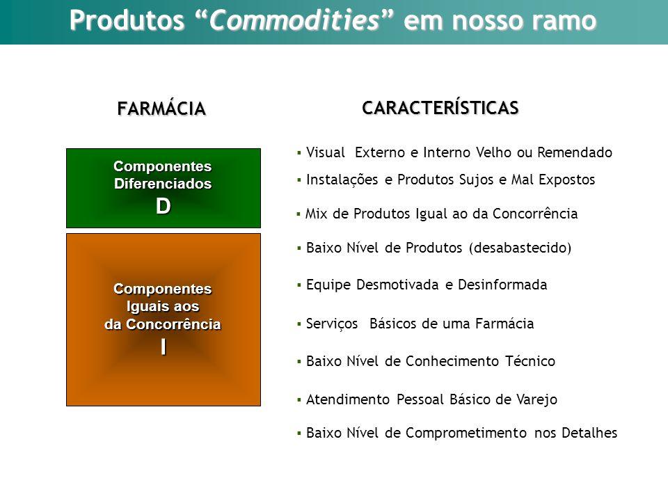 Produtos Commodities em nosso ramo Componentes Iguais aos da Concorrência I ComponentesDiferenciadosD FARMÁCIA Visual Externo e Interno Velho ou Remen