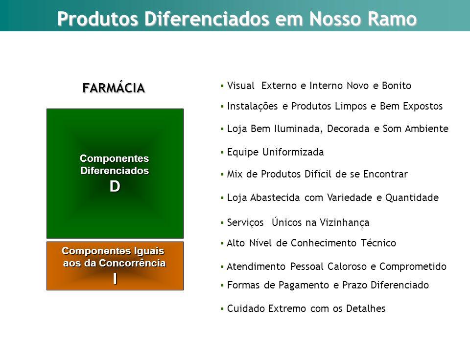 Produtos Diferenciados em Nosso Ramo Componentes Iguais aos da Concorrência I ComponentesDiferenciadosD FARMÁCIA Visual Externo e Interno Novo e Bonit