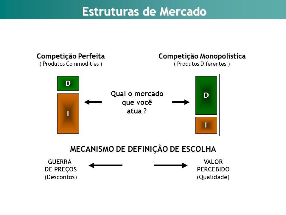 Estruturas de Mercado MECANISMO DE DEFINIÇÃO DE ESCOLHA GUERRA DE PREÇOS (Descontos) VALOR PERCEBIDO (Qualidade) Qual o mercado que você atua ? Compet