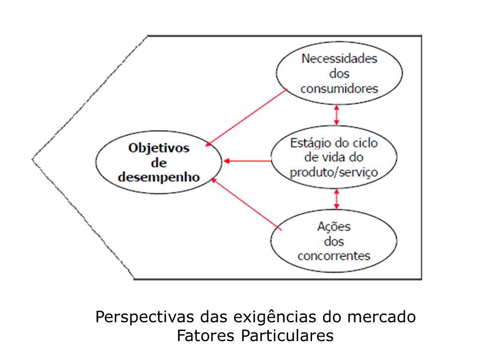 Perspectivas das exigências do mercado Fatores Particulares