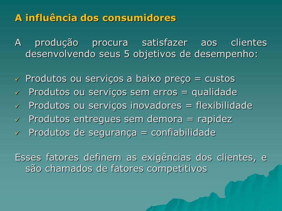 A influência dos consumidores A produção procura satisfazer aos clientes desenvolvendo seus 5 objetivos de desempenho: Produtos ou serviços a baixo pr