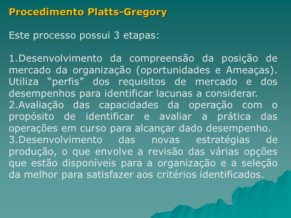 Procedimento Platts-Gregory Este processo possui 3 etapas: 1.Desenvolvimento da compreensão da posição de mercado da organização (oportunidades e Amea