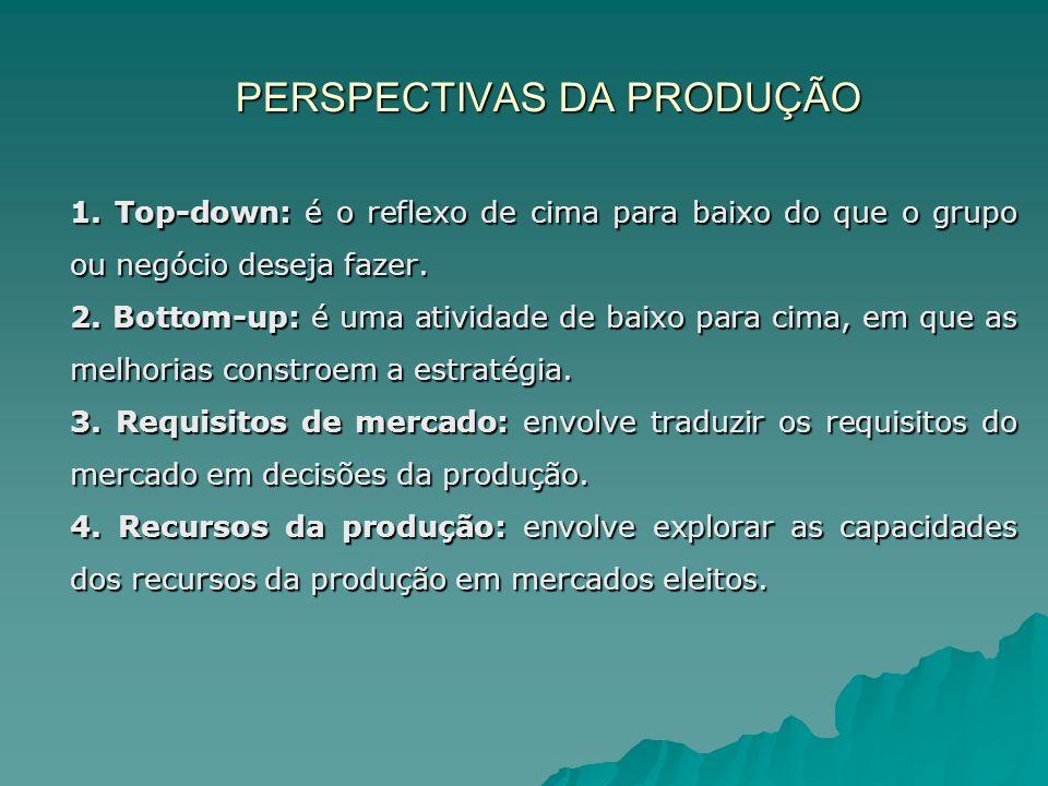 PERSPECTIVAS DA PRODUÇÃO 1. Top-down: é o reflexo de cima para baixo do que o grupo ou negócio deseja fazer. 2. Bottom-up: é uma atividade de baixo pa