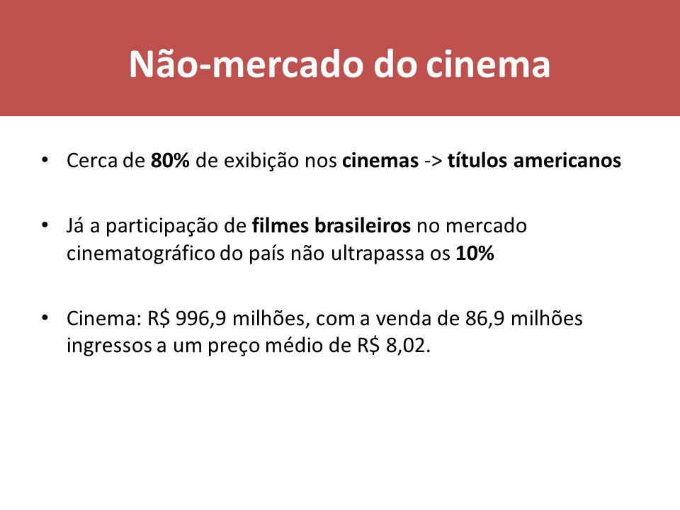 Não-mercado do cinema Cerca de 80% de exibição nos cinemas -> títulos americanos Já a participação de filmes brasileiros no mercado cinematográfico do