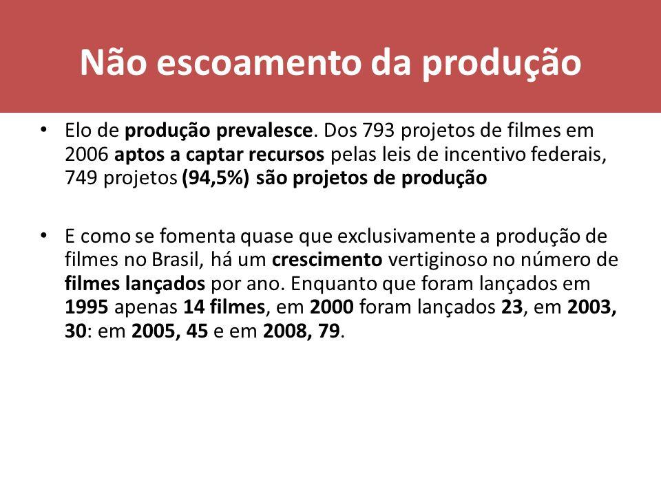 Não escoamento da produção Elo de produção prevalesce. Dos 793 projetos de filmes em 2006 aptos a captar recursos pelas leis de incentivo federais, 74