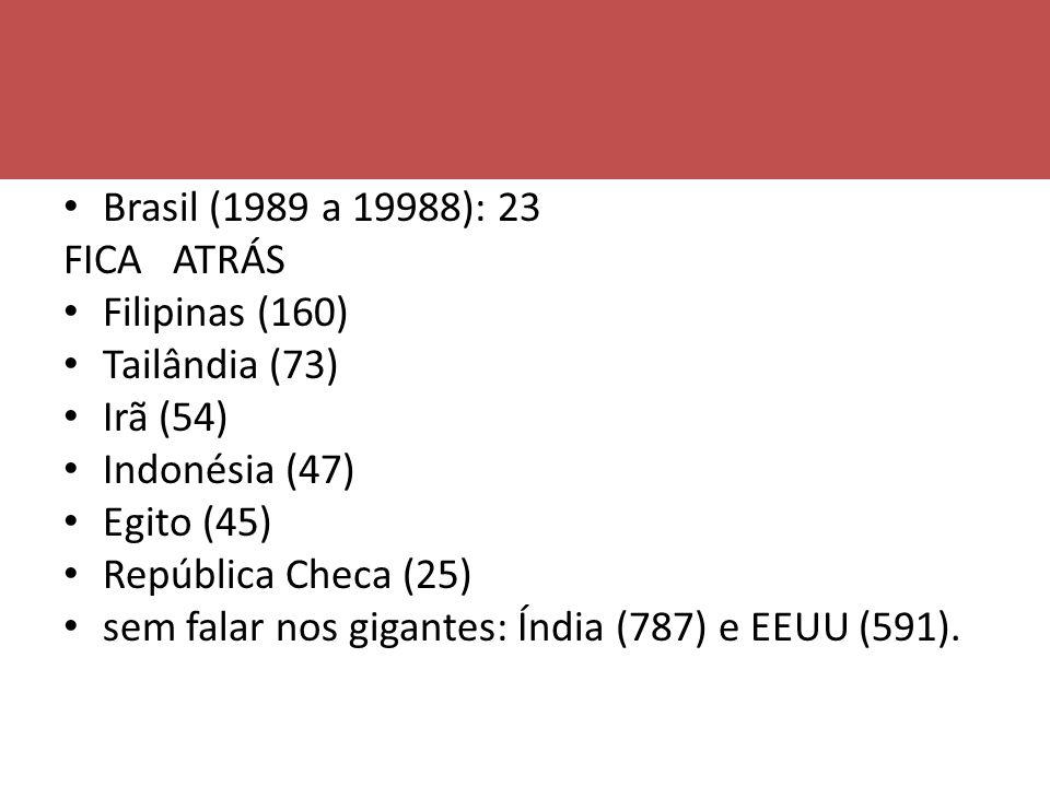Média de lançamento de títulos longa metragem por ano Brasil (1989 a 19988): 23 FICA ATRÁS Filipinas (160) Tailândia (73) Irã (54) Indonésia (47) Egit