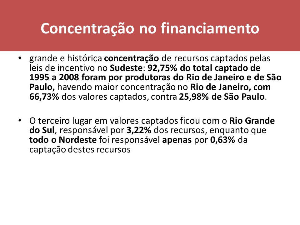 Concentração no financiamento grande e histórica concentração de recursos captados pelas leis de incentivo no Sudeste: 92,75% do total captado de 1995