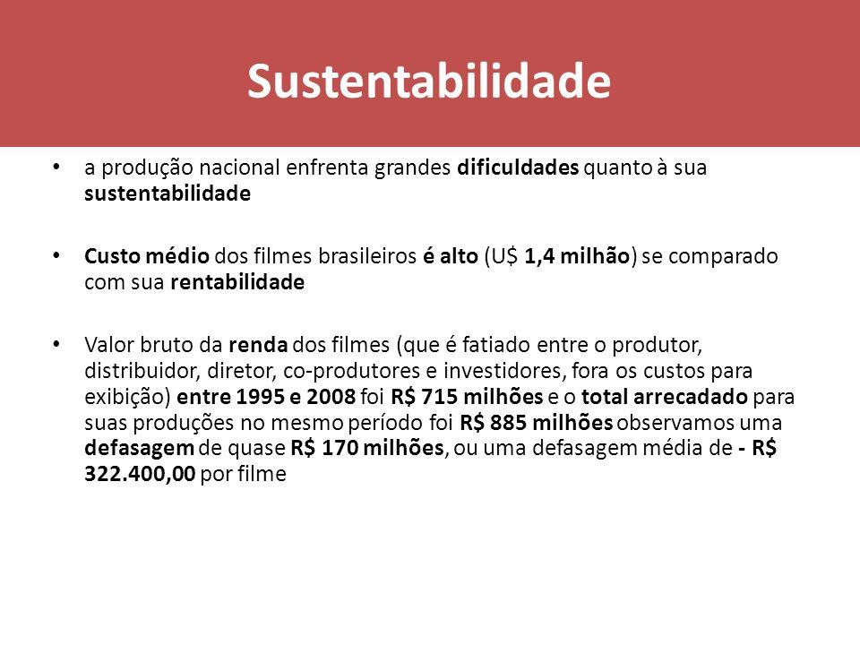 Sustentabilidade a produção nacional enfrenta grandes dificuldades quanto à sua sustentabilidade Custo médio dos filmes brasileiros é alto (U$ 1,4 mil