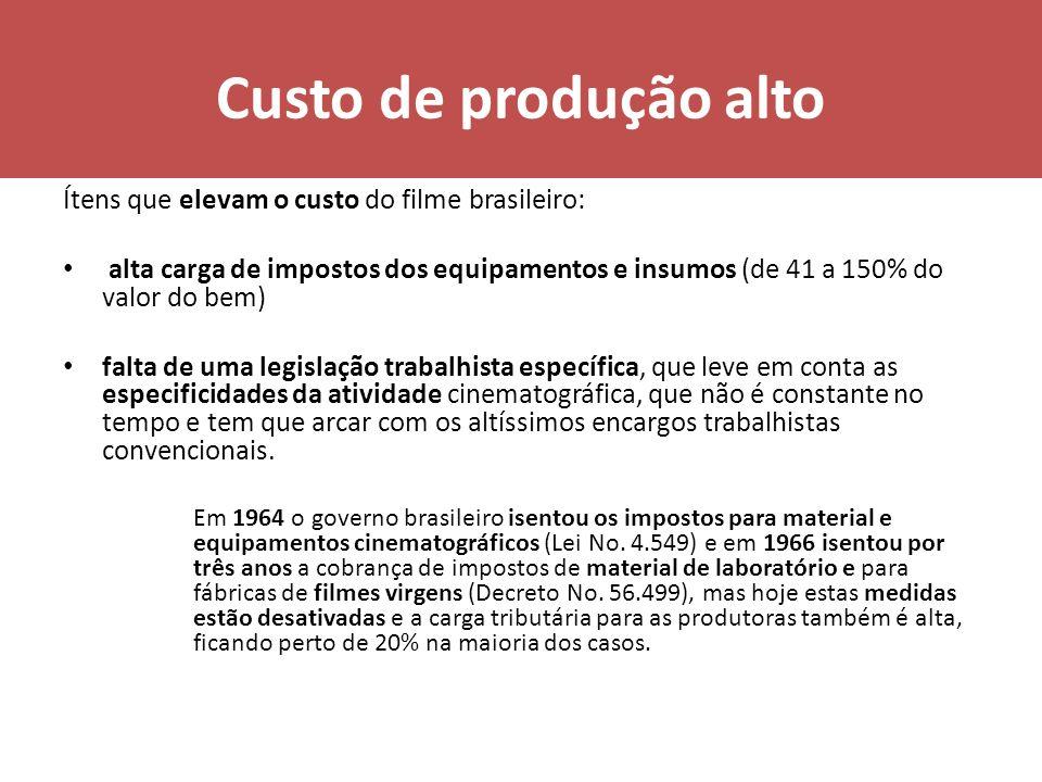 Custo de produção alto Ítens que elevam o custo do filme brasileiro: alta carga de impostos dos equipamentos e insumos (de 41 a 150% do valor do bem)