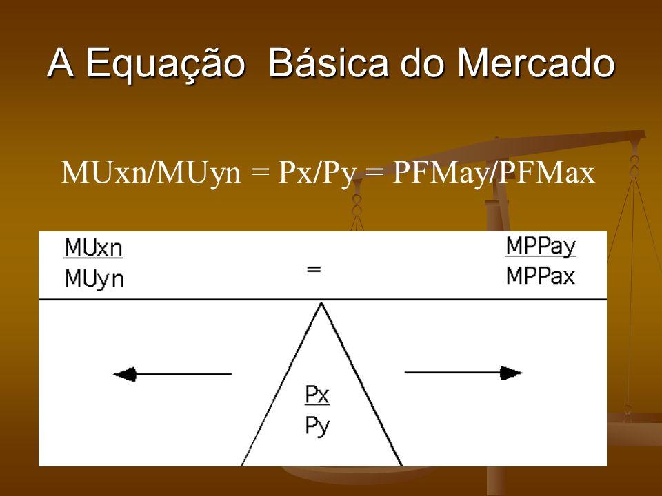 A Equação Básica do Mercado MUxn/MUyn = Px/Py = PFMay/PFMax