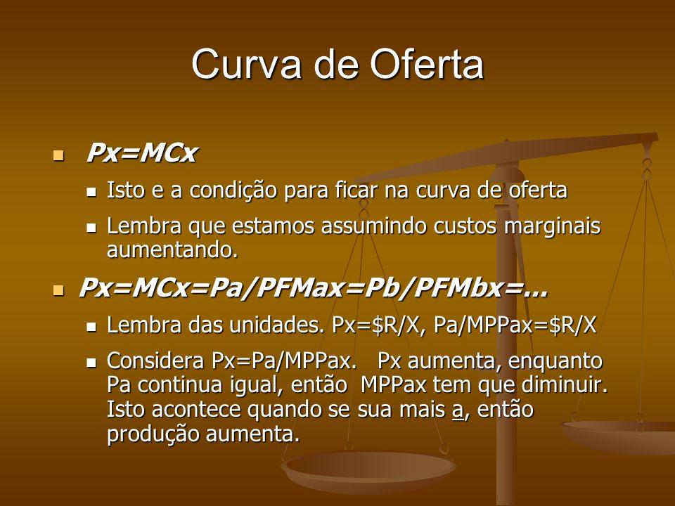 Curva de Oferta Px=MCx Px=MCx Isto e a condição para ficar na curva de oferta Isto e a condição para ficar na curva de oferta Lembra que estamos assumindo custos marginais aumentando.