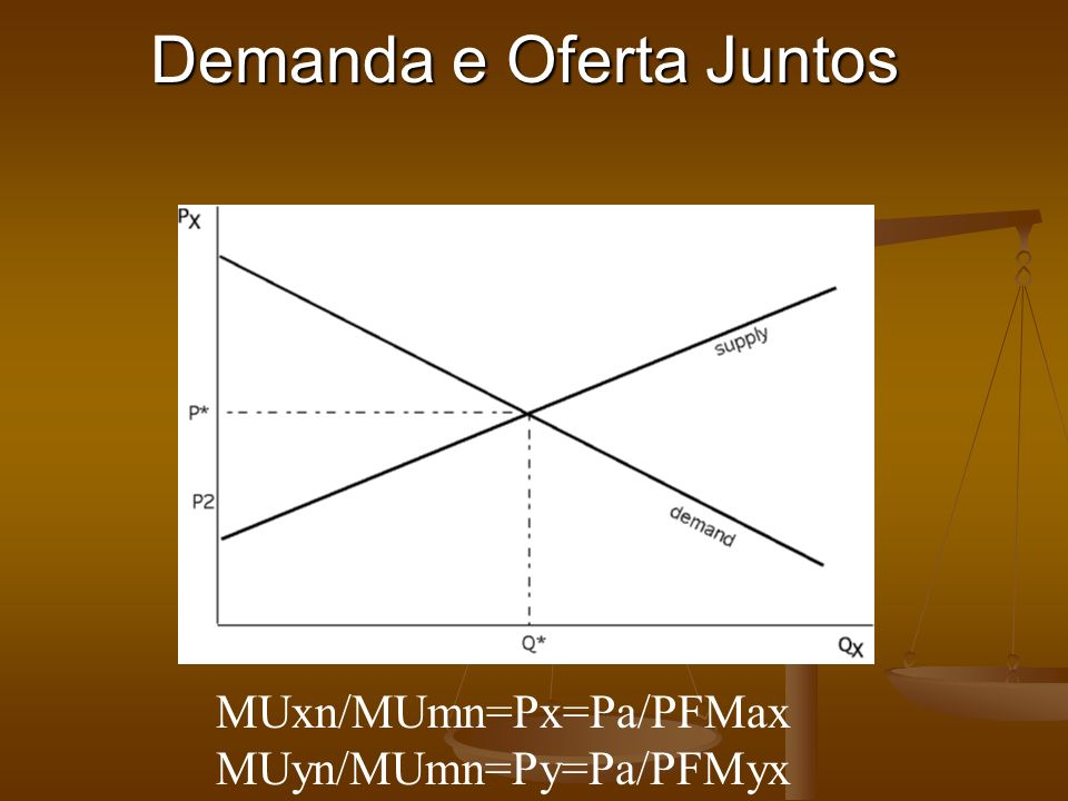 Demanda e Oferta Juntos MUxn/MUmn=Px=Pa/PFMax MUyn/MUmn=Py=Pa/PFMyx