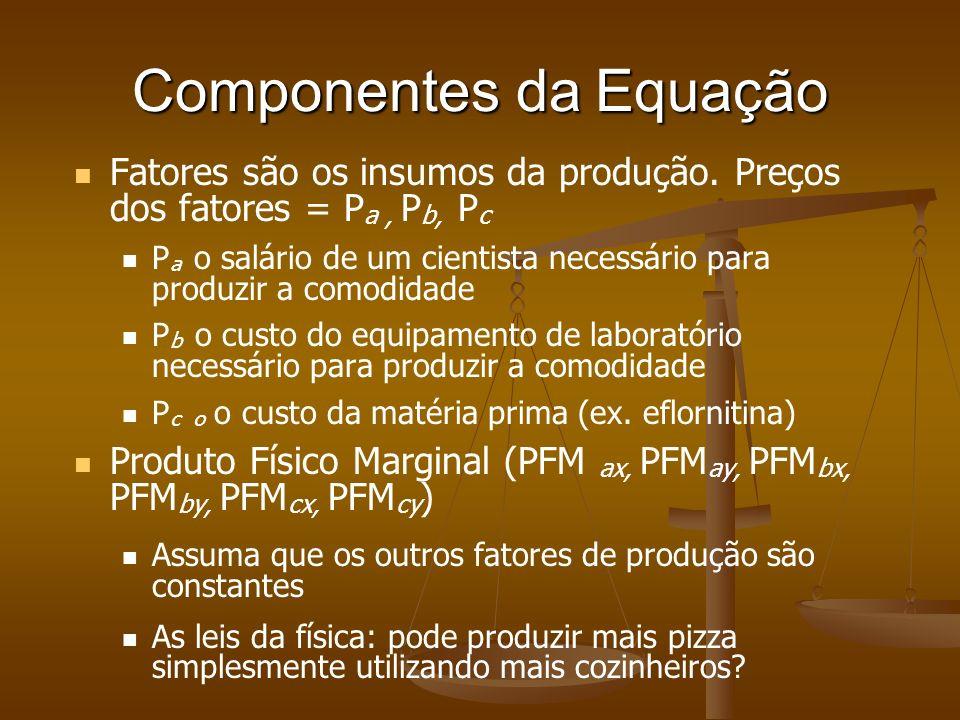 Componentes da Equação Fatores são os insumos da produção. Preços dos fatores = P a, P b, P c P a o salário de um cientista necessário para produzir a