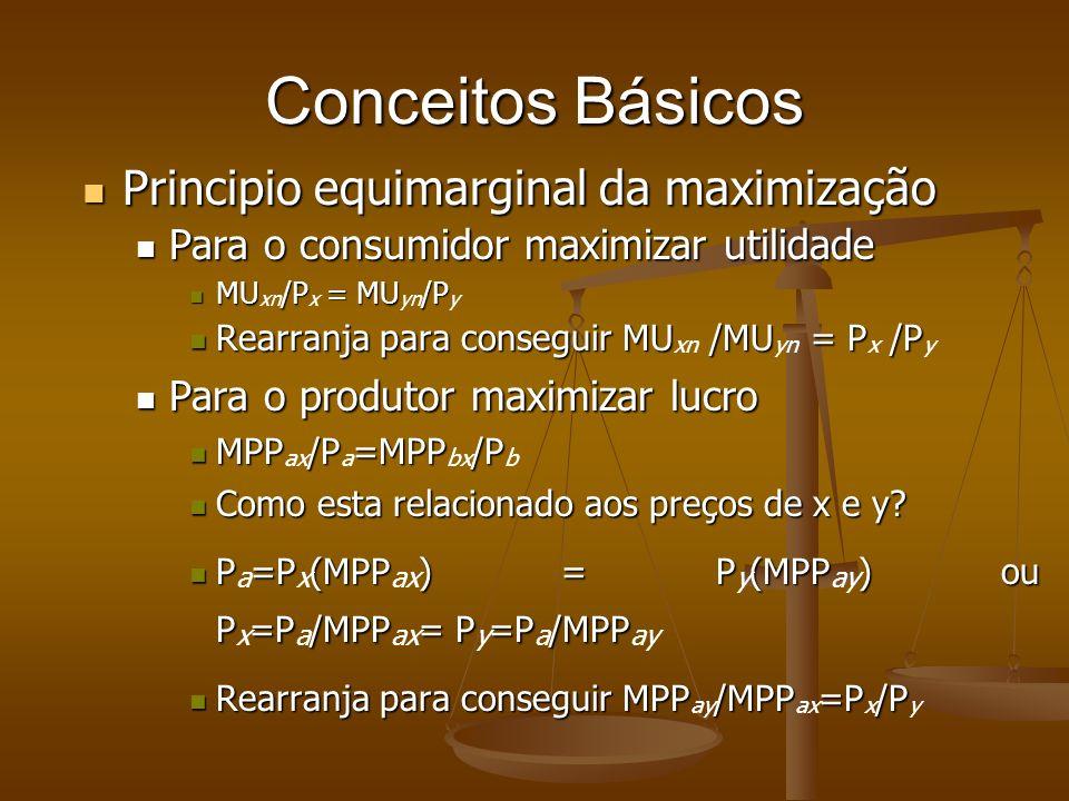 Conceitos Básicos Principio equimarginal da maximização Principio equimarginal da maximização Para o consumidor maximizar utilidade Para o consumidor maximizar utilidade MU/P = MU/P MU xn /P x = MU yn /P y Rearranja para conseguir MU /MU = P /P Rearranja para conseguir MU xn /MU yn = P x /P y Para o produtor maximizar lucro Para o produtor maximizar lucro MPP/P=MPP/P MPP ax /P a =MPP bx /P b Como esta relacionado aos preços de x e y.