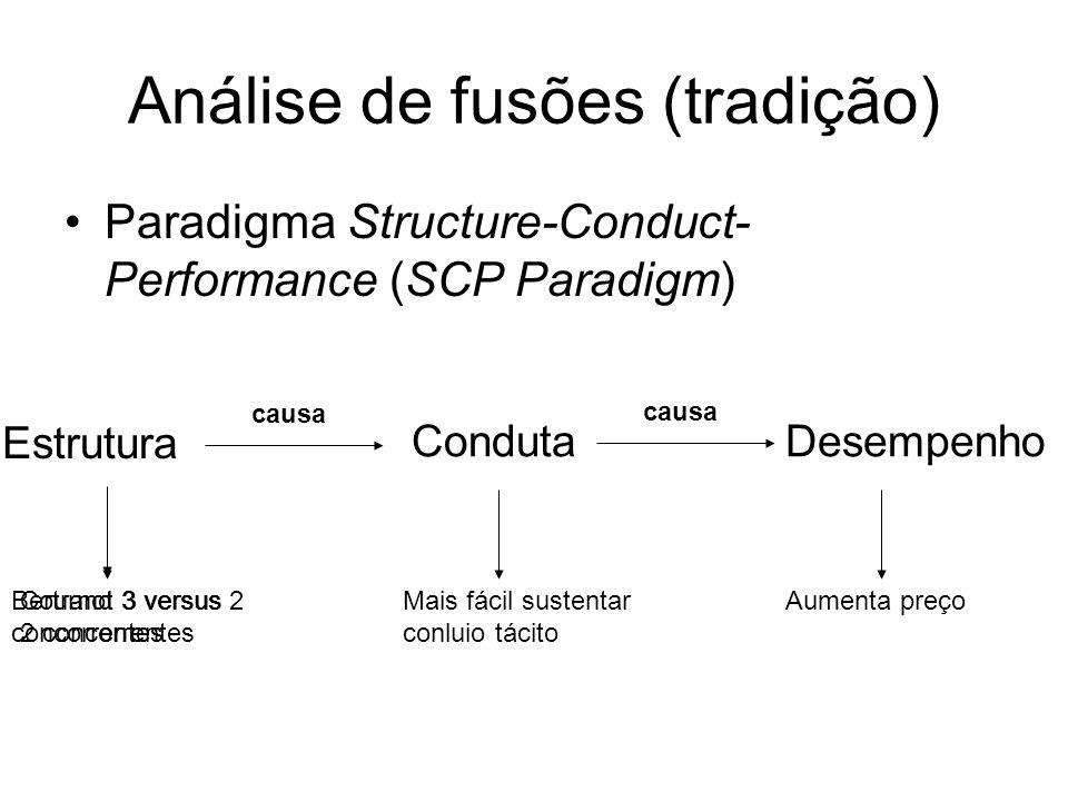 Análise de fusões (tradição) Paradigma Structure-Conduct- Performance (SCP Paradigm) Estrutura causa Conduta causa Desempenho Bertrand 3 versus 2 conc