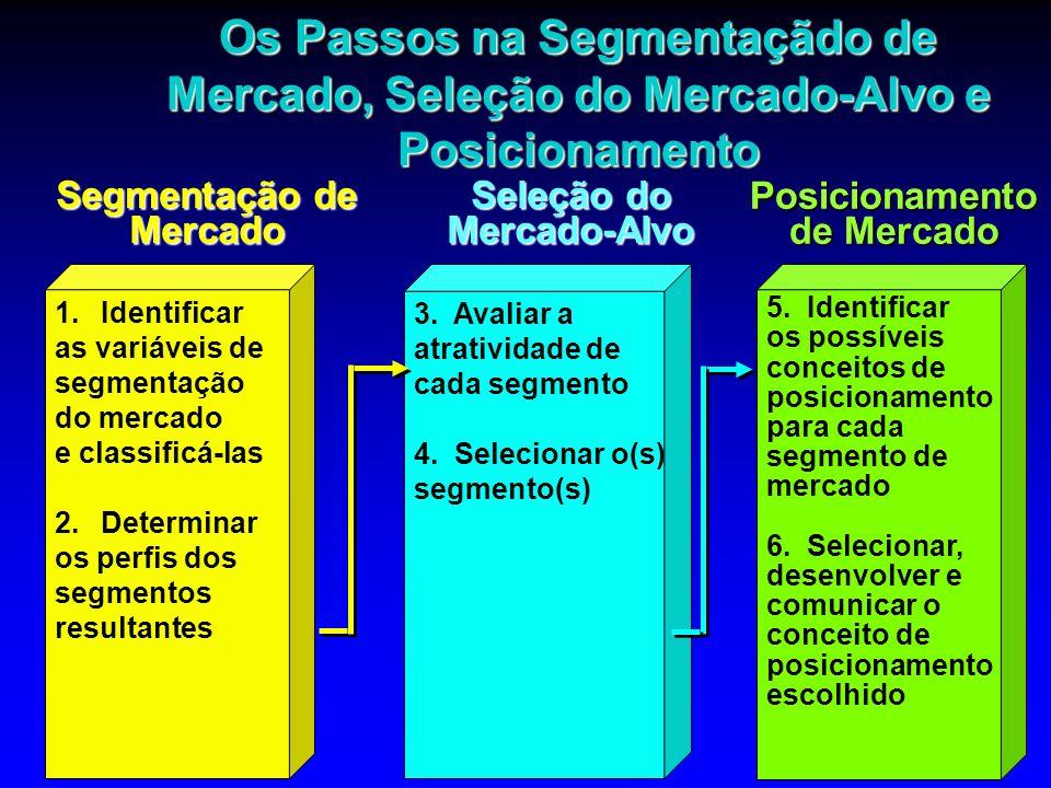 Os Passos na Segmentaçãdo de Mercado, Seleção do Mercado-Alvo e Posicionamento 1.Identificar as variáveis de segmentação do mercado e classificá-las 2