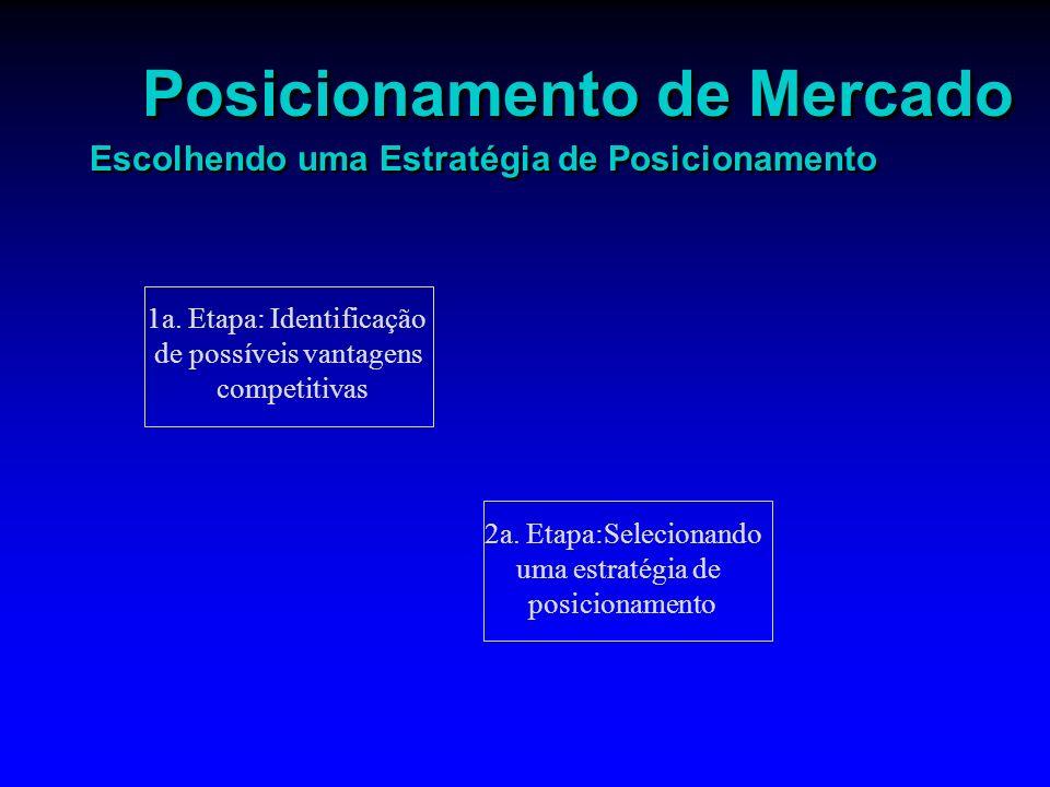 Posicionamento de Mercado Escolhendo uma Estratégia de Posicionamento 1a. Etapa: Identificação de possíveis vantagens competitivas 2a. Etapa:Seleciona