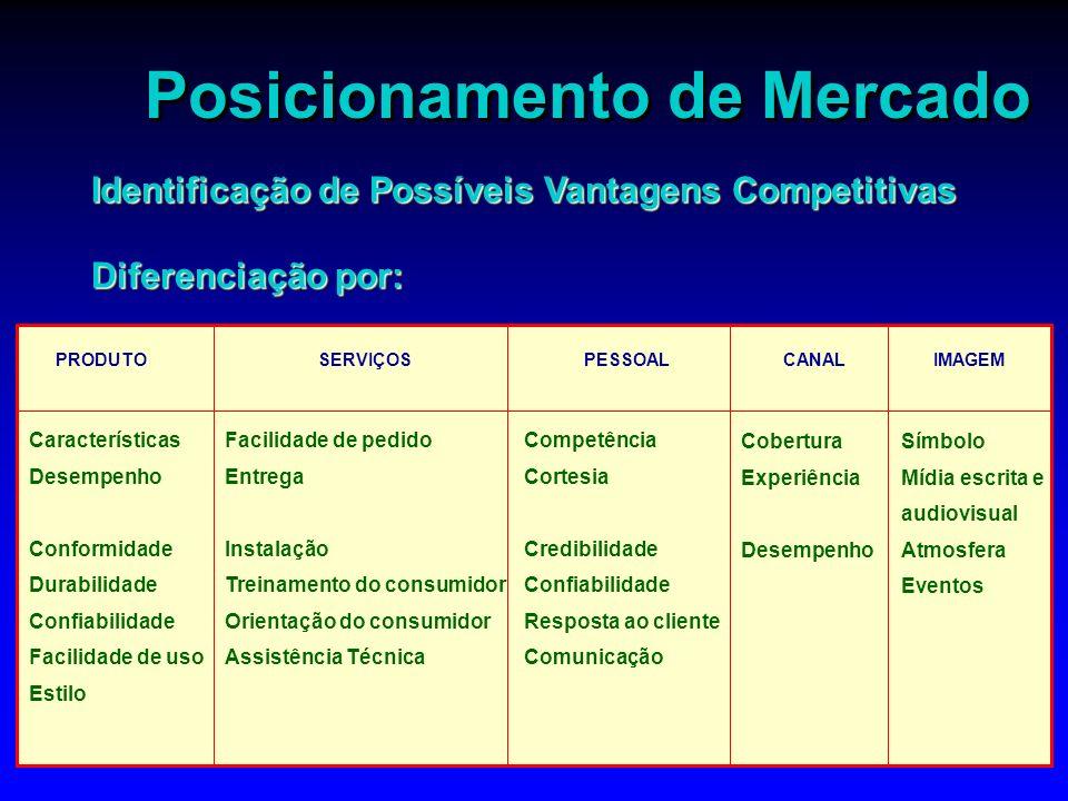 Posicionamento de Mercado Identificação de Possíveis Vantagens Competitivas Diferenciação por: Identificação de Possíveis Vantagens Competitivas Difer