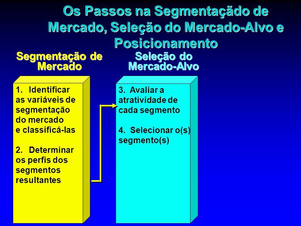 Avaliação da Lucratividade Potencial de Cada Segmento ä Custos estimados de marketing dirigido.