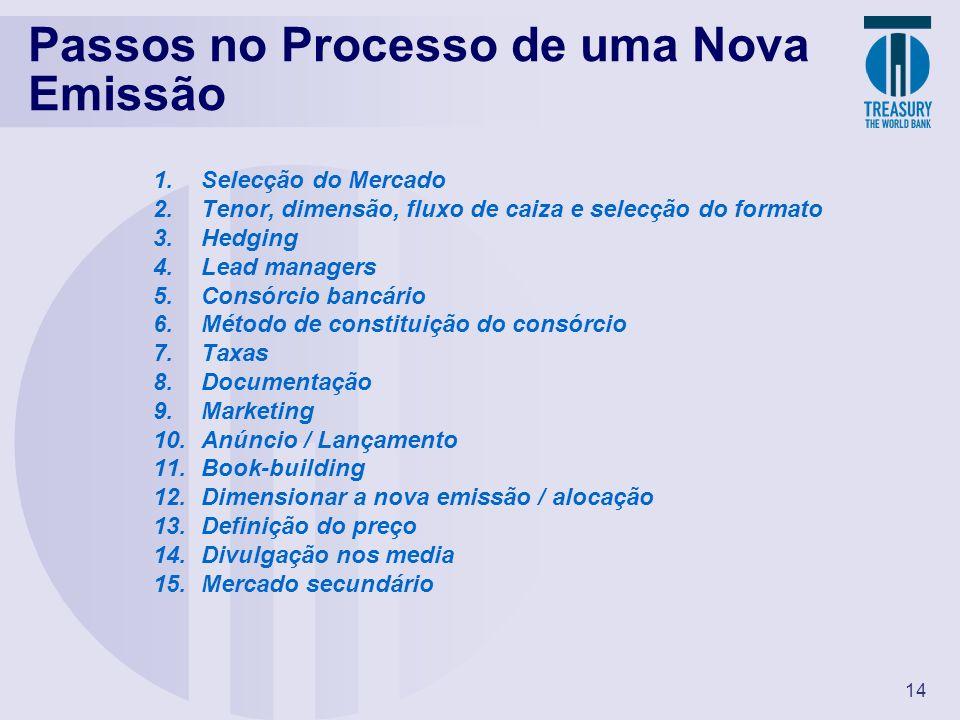 14 Passos no Processo de uma Nova Emissão 1.Selecção do Mercado 2.Tenor, dimensão, fluxo de caiza e selecção do formato 3.Hedging 4.Lead managers 5.Co