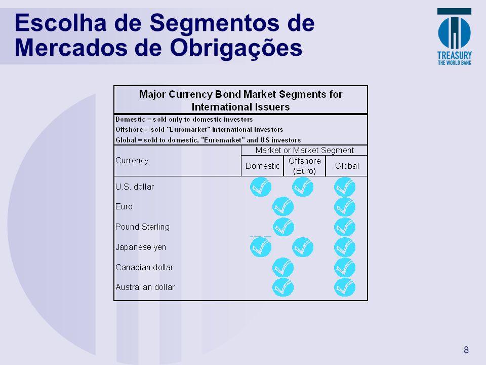 8 Escolha de Segmentos de Mercados de Obrigações