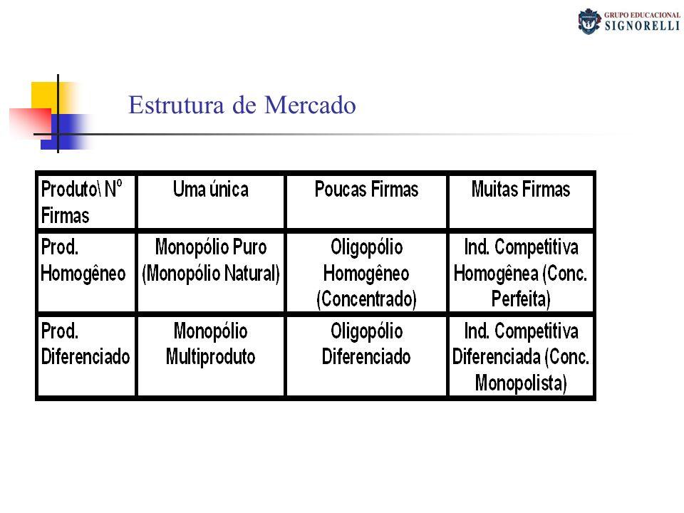 1)O mercado de um bem X se caracteriza por um grande número de produtores e poucos compradores.