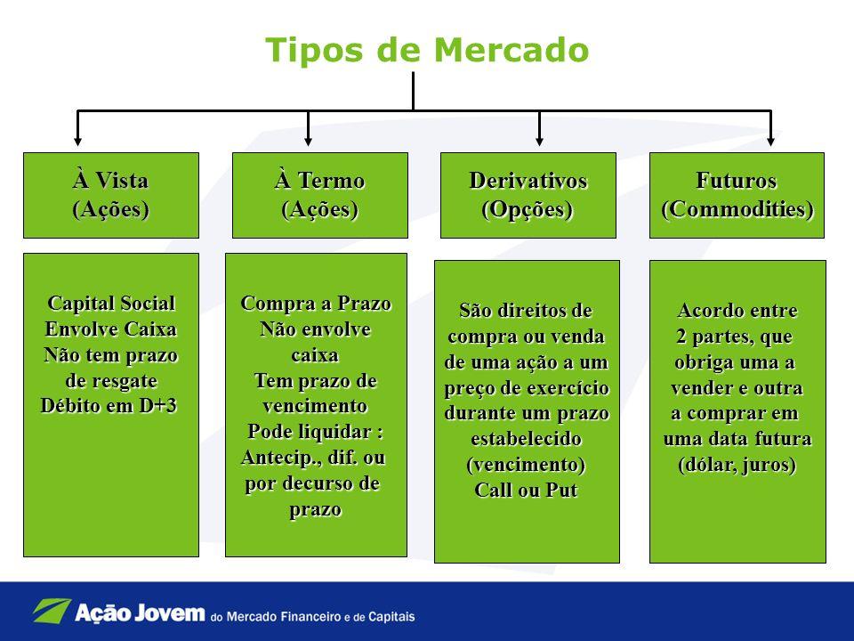 Tipos de Mercado À Vista (Ações)Futuros(Commodities)Derivativos(Opções) À Termo (Ações) Capital Social Envolve Caixa Não tem prazo de resgate Débito e