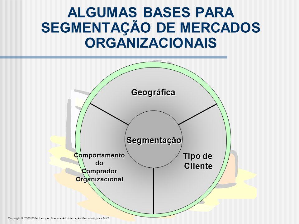 ALGUMAS BASES PARA SEGMENTAÇÃO DE MERCADOS ORGANIZACIONAIS Segmentação Geográfica Tipo de ClienteComportamentodoCompradorOrganizacional Copyright © 20