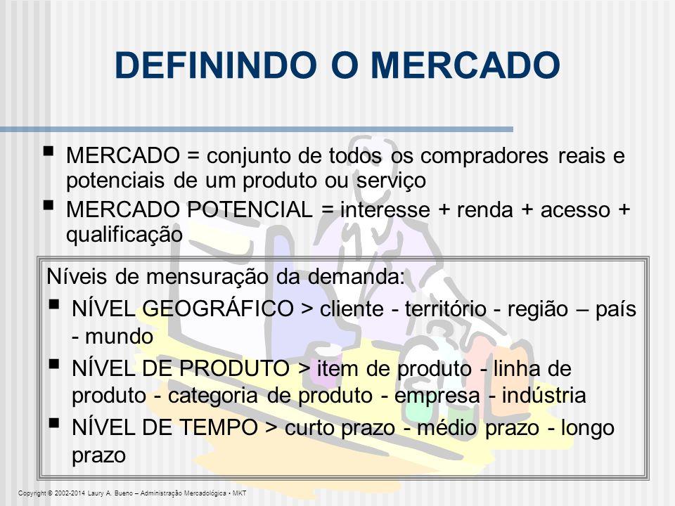 DEFININDO O MERCADO MERCADO = conjunto de todos os compradores reais e potenciais de um produto ou serviço MERCADO POTENCIAL = interesse + renda + ace