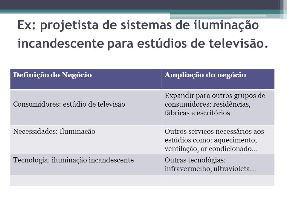 Ex: projetista de sistemas de iluminação incandescente para estúdios de televisão. Definição do NegócioAmpliação do negócio Consumidores: estúdio de t