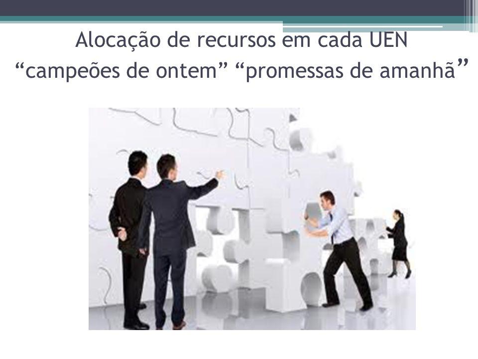 Alocação de recursos em cada UEN campeões de ontem promessas de amanhã