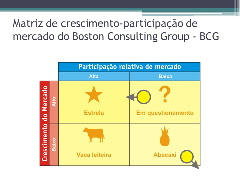 Matriz de crescimento-participação de mercado do Boston Consulting Group - BCG