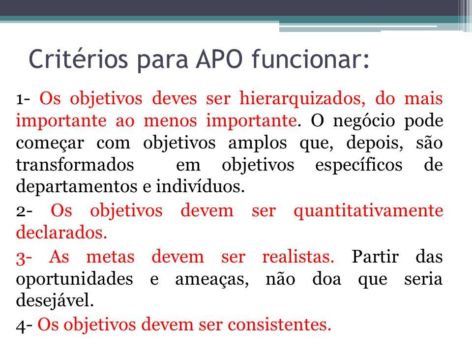 Critérios para APO funcionar: 1- Os objetivos deves ser hierarquizados, do mais importante ao menos importante. O negócio pode começar com objetivos a