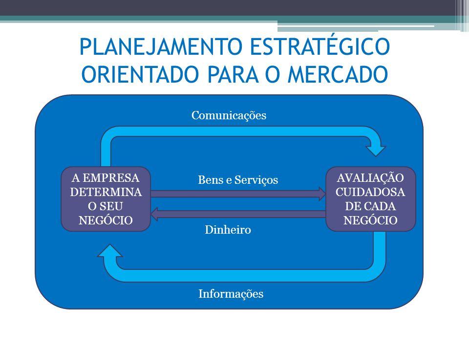 PLANEJAMENTO ESTRATÉGICO ORIENTADO PARA O MERCADO A EMPRESA DETERMINA O SEU NEGÓCIO AVALIAÇÃO CUIDADOSA DE CADA NEGÓCIO Comunicações Bens e Serviços D