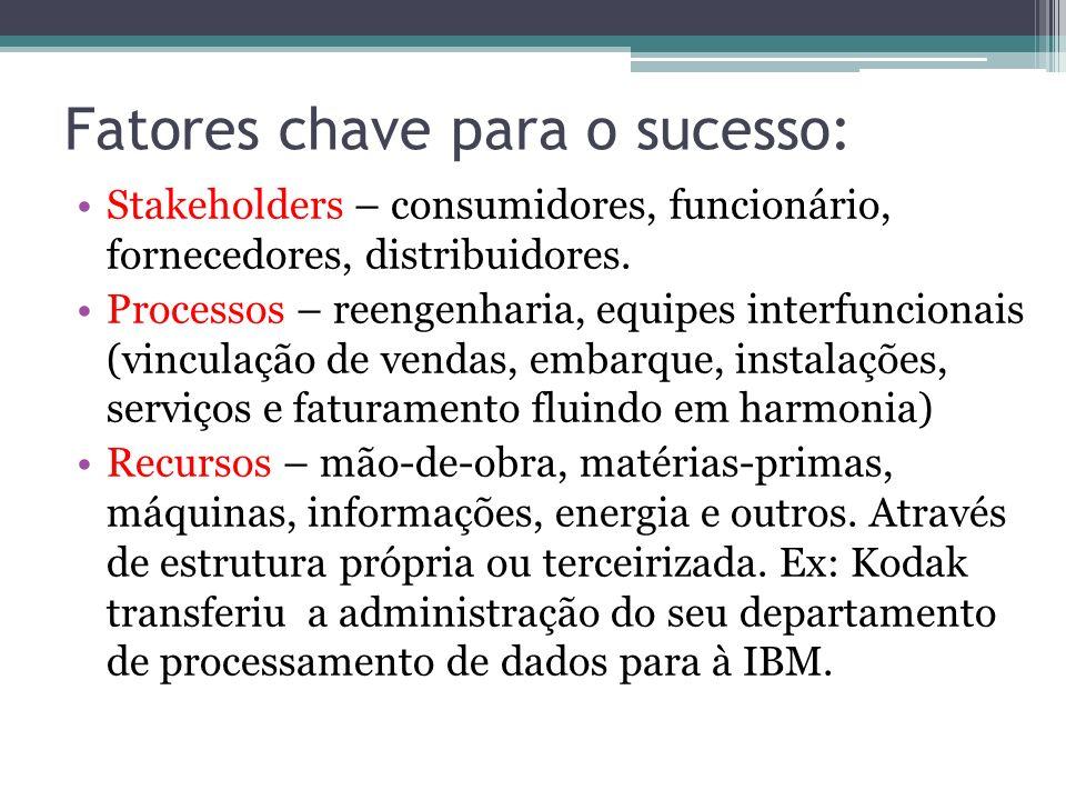 Fatores chave para o sucesso: Stakeholders – consumidores, funcionário, fornecedores, distribuidores. Processos – reengenharia, equipes interfuncionai