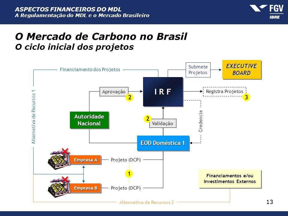 ASPECTOS FINANCEIROS DO MDL A Regulamentação do MDL e o Mercado Brasileiro 13 O Mercado de Carbono no Brasil O ciclo inicial dos projetos Empresa A Pr