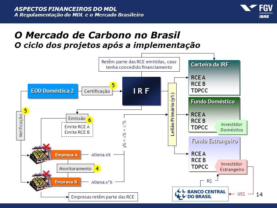 ASPECTOS FINANCEIROS DO MDL A Regulamentação do MDL e o Mercado Brasileiro 14 O Mercado de Carbono no Brasil O ciclo dos projetos após a implementação