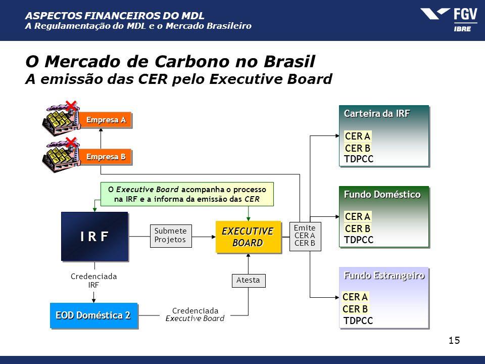 ASPECTOS FINANCEIROS DO MDL A Regulamentação do MDL e o Mercado Brasileiro 15 O Mercado de Carbono no Brasil A emissão das CER pelo Executive Board Em