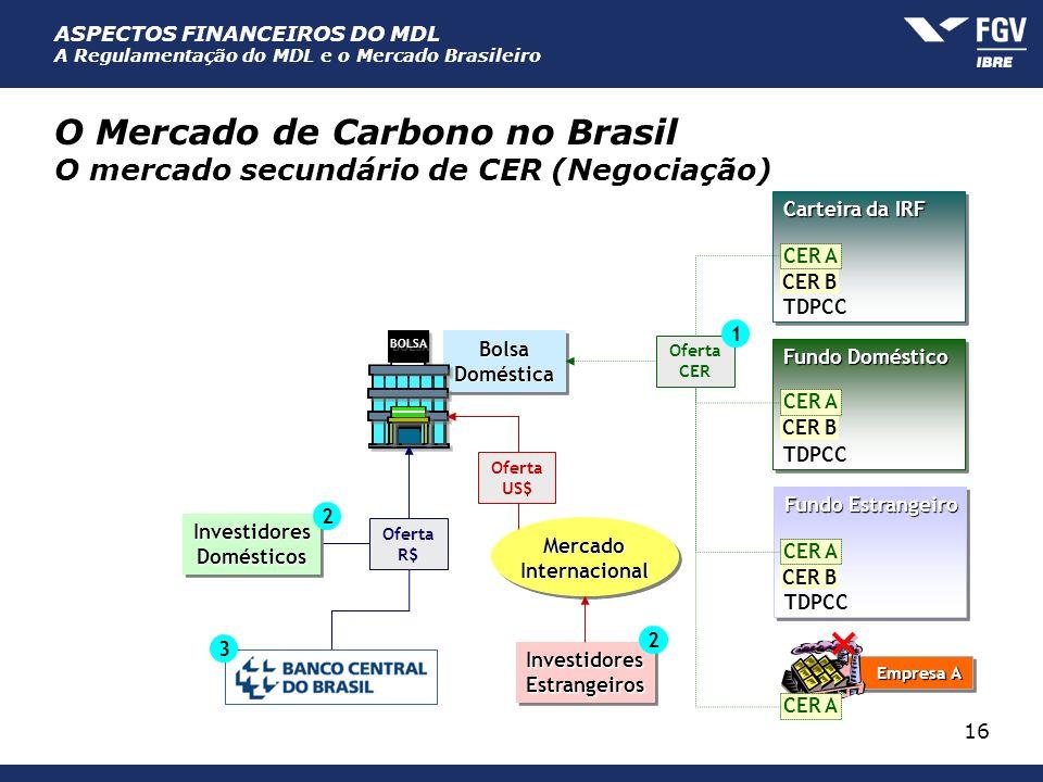 ASPECTOS FINANCEIROS DO MDL A Regulamentação do MDL e o Mercado Brasileiro 16 MercadoInternacionalMercadoInternacional O Mercado de Carbono no Brasil